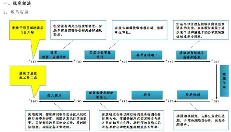 知名企业工程项目管理标准化指导手册(图文丰富)_7