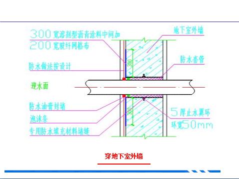 建筑工程施工过程重点质量问题分析及亮点图片赏析(二百余页,附图丰富)_30