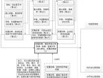 [广州]建设项目工作流程及计划
