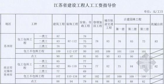 江苏省人工费定额资料下载-[江苏]2014年3月建设工程人工费指导价