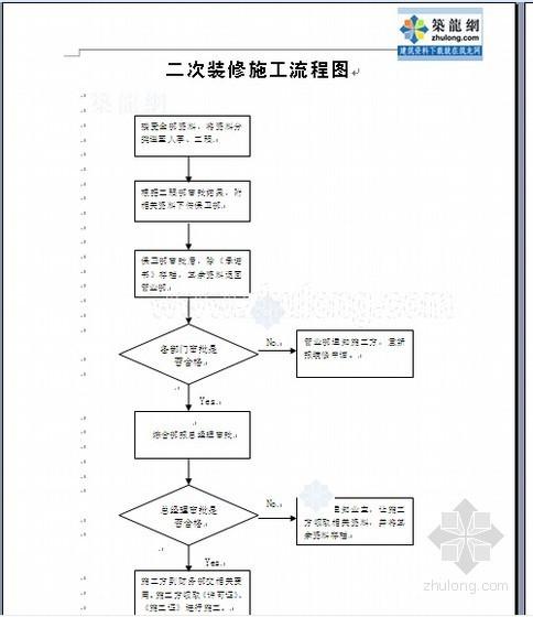 [重庆]知名房地产公司物业管理制度及流程(超详细 544页)