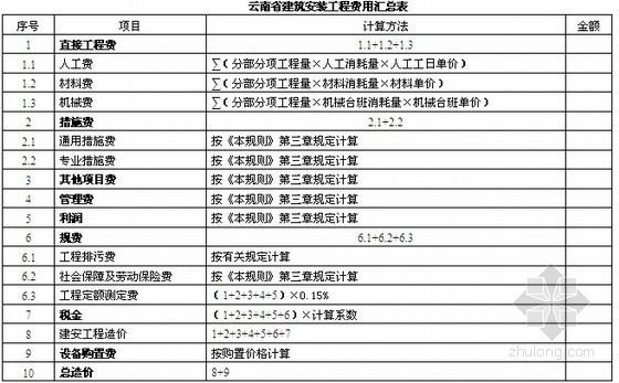 [云南]2003版建设工程造价计价规则(77页)