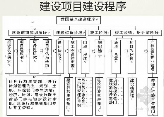 建设项目全过程跟踪审计程序与方法精讲(图表107页)