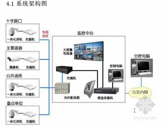 [广东]监控系统设计方案及预算报价书
