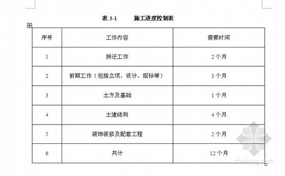 房地产项目可行性研究报告(公寓)