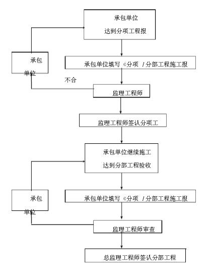 [辽宁]城区农村改厕项目监理大纲104页