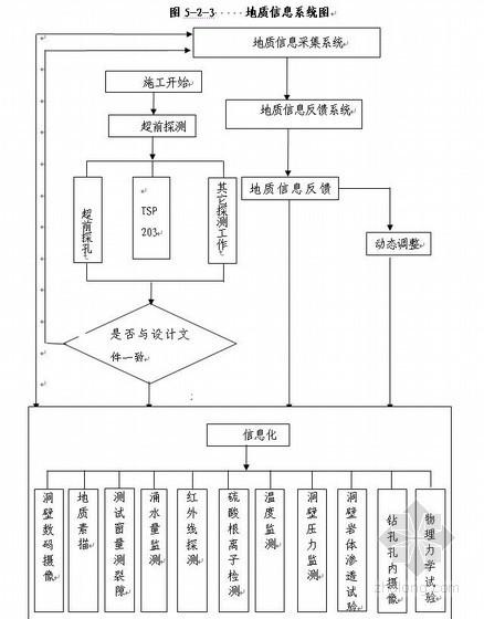 石太客运专线铁路施工组织设计(特长山岭隧道,实施)