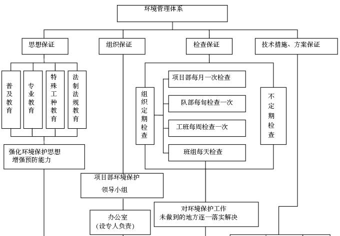 知名企业工程项目部管理办法汇编(228页,图文丰富)_2