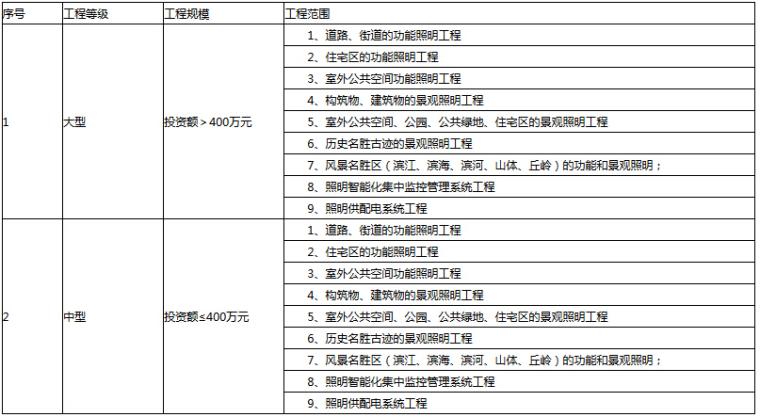 照明工程专项设计资质规模划分表