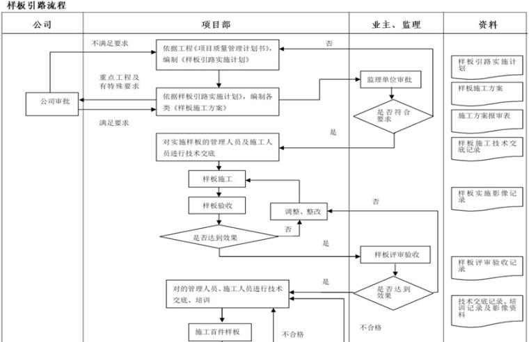 [河北]城中村改造项目工程质量管理计划(图文丰富)_6
