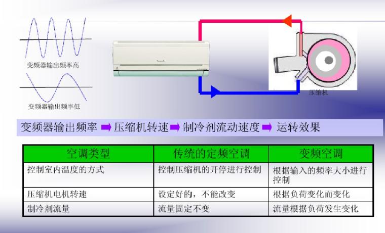 变频空调原理及新冷媒技术(54页)_2