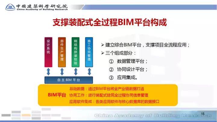 BIM在预制装配sbf123胜博发娱乐全过程的应用(48张PPT)_15
