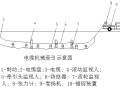 内蒙古灌区农田水利工程施工组织设计(word,共82页)