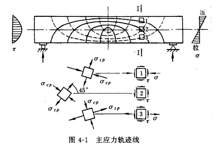 水工钢筋混凝土之受弯构件斜截面承载力计算