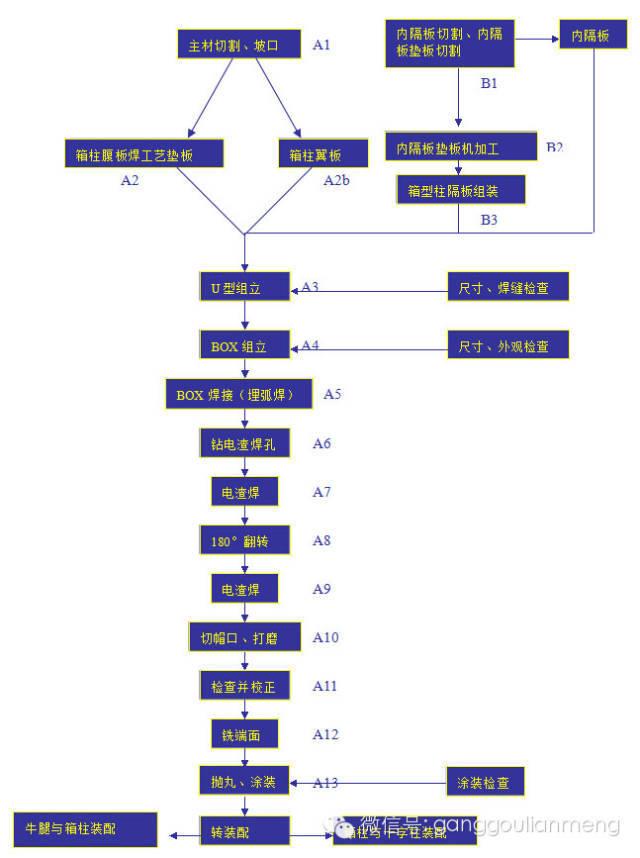 v型滤池工艺过程资料下载-大型钢结构施工技术难点分析
