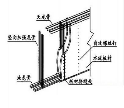 轻钢龙骨发泡混凝土隔墙结构施工方法及工艺