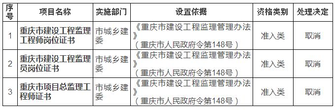 重庆市取消监理员等相关监理职业资格许可证!
