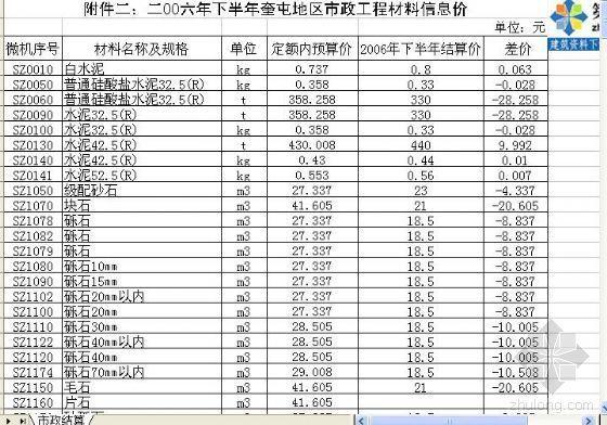 2006下半年奎屯地区市政工程材料信息价