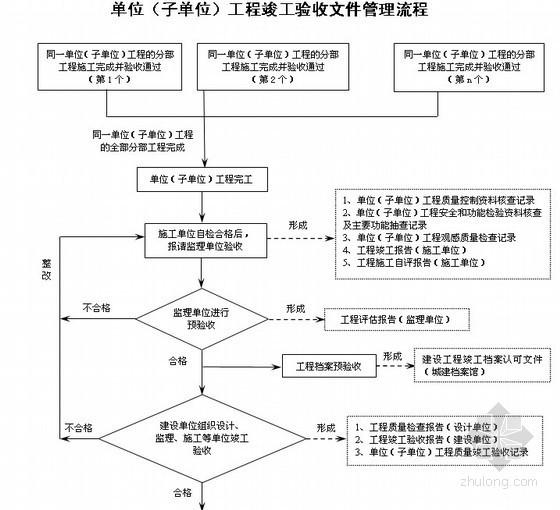 建筑工程工程施工文件管理流程图