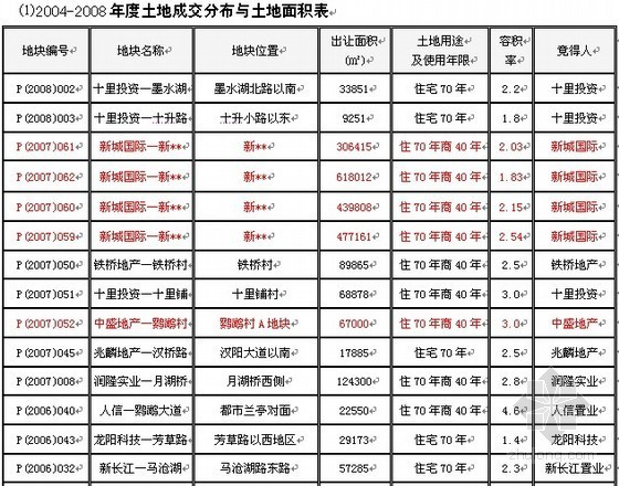 [武汉]商住楼项目市场调研报告(33页)
