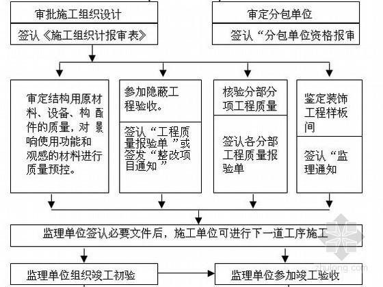 [湖南]城市防洪工程监理投标大纲(河道改造 调水 景观)