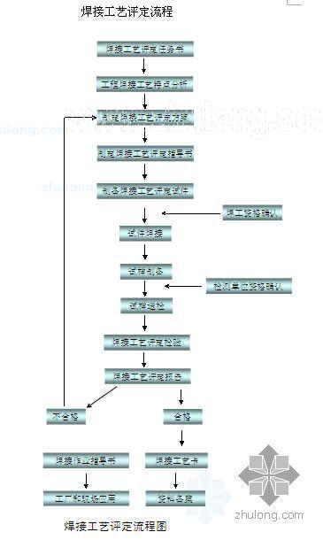 钢结构制作加工流程图(6项)