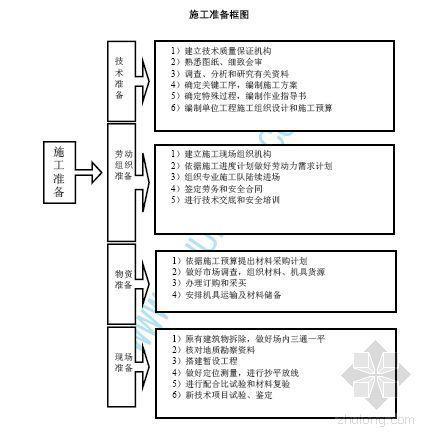 黑龙江某钢结构排架厂房施工方案