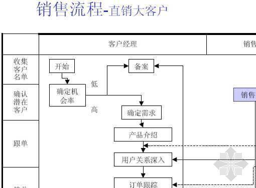 销售库存工程安装三方面运作流程图