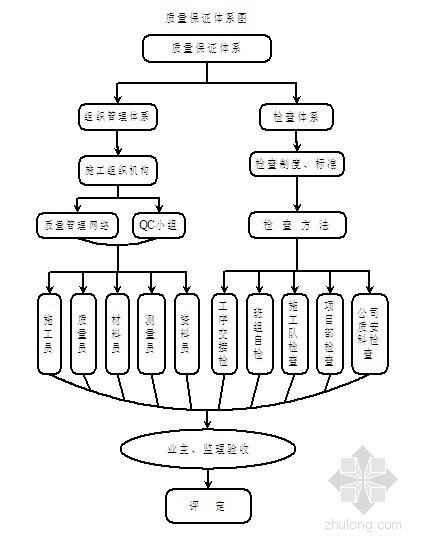 [安徽]河道水系整治施工组织设计(投标 河道治理)
