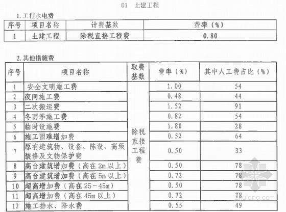 [北京]建筑业营改增计价依据调整意见(2016年5月)