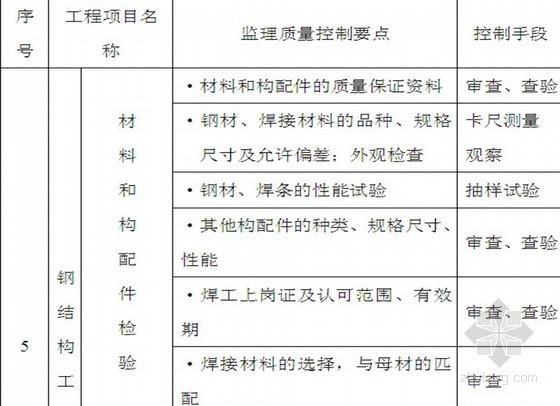 [河南]钢结构仓库工程监理规划(附流程图 2013年)