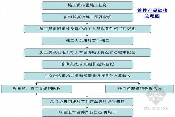 别墅工程施工管理手册(221页)
