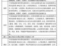 [硕士]代建制项目风险及取费标准研究[2010]