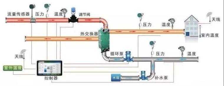 集中供热热力站的设计方法