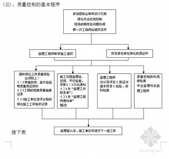 [江苏]公路绿化监理大纲(涉及市政 绿化等专业)