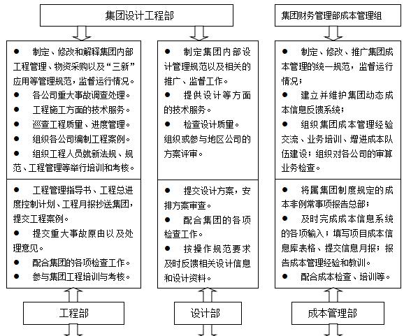 万科工程标准化管理手册(共302页)