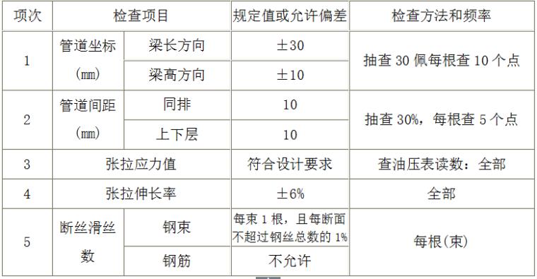 空心板桥梁的预制及安装施工组织设计_2