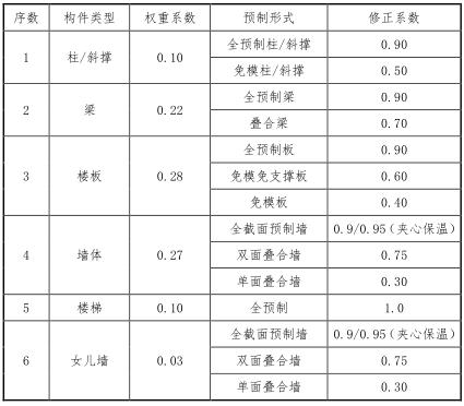 上海市装配式建筑单体预制率和装配率计算细则(试行)