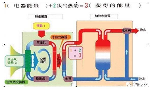 v型滤池工作原理资料下载-热泵热水器工作原理知识