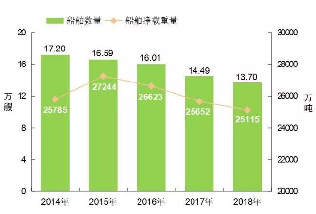 [数据]2018年交通运输行业发展统计公报_9