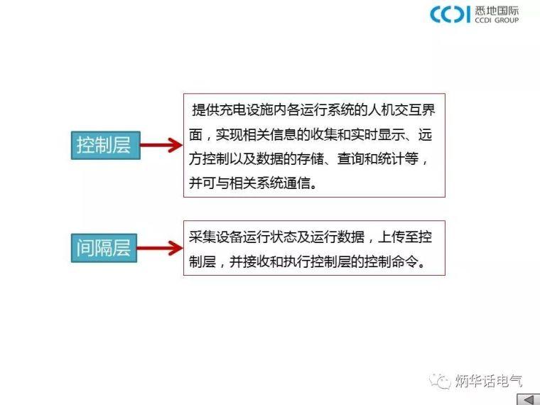 大讲堂:电动汽车充电基础设施设计与安装——充电设施监控系统_2