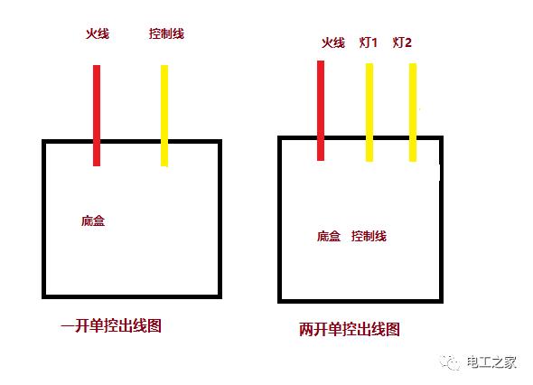 家装底盒中都有哪些电线?家装电线规格怎么选择?