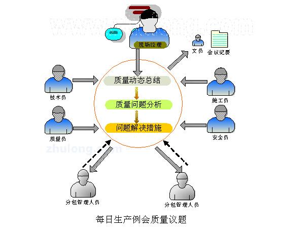 工程质量管理内容及工序讲解