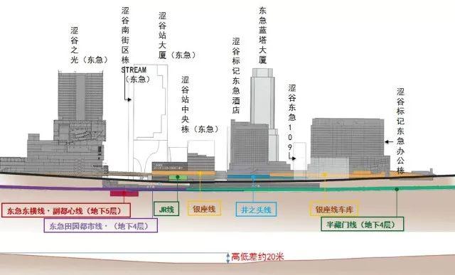 2020东京奥运会最大亮点:涩谷超大级站城一体化开发项目_21