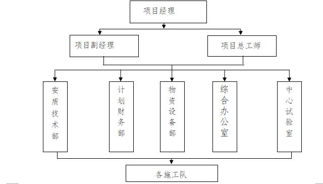 北京野溪度假村施工组织设计