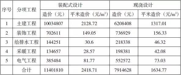 装配式建筑造价案例分析_14