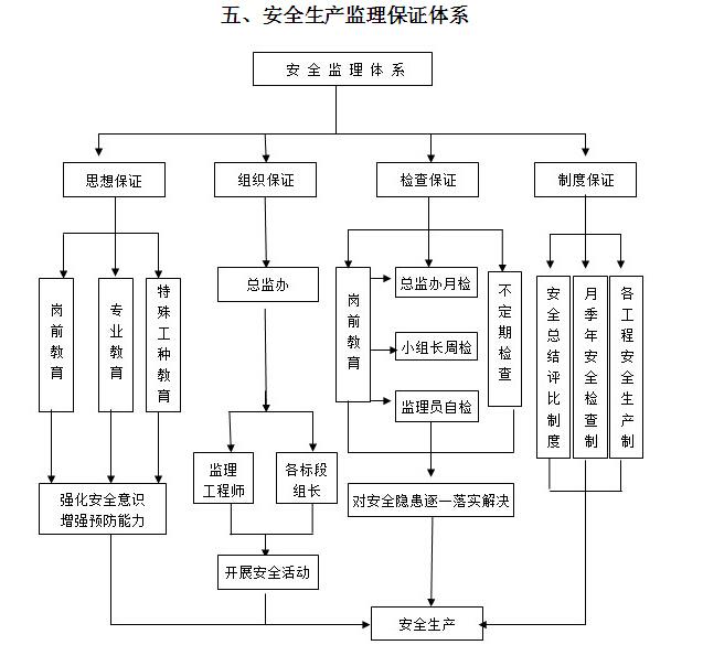 [珠海]立交桥改造工程安全监理细则