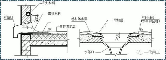 屋面SBS卷材防水详细施工工艺图解及细部做法_22