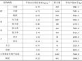 节水灌溉工程技术规范实施手册