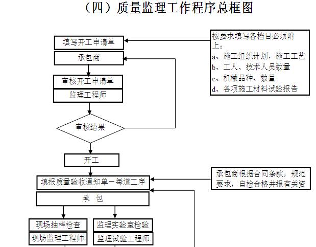 [黑龙江]公路改扩建工程监理实施细则(187页)_8